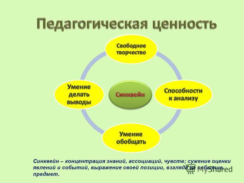 Синквейн – концентрация знаний, ассоциаций, чувств; сужение оценки явлений и событий, выражение своей позиции, взгляда на событие, предмет.