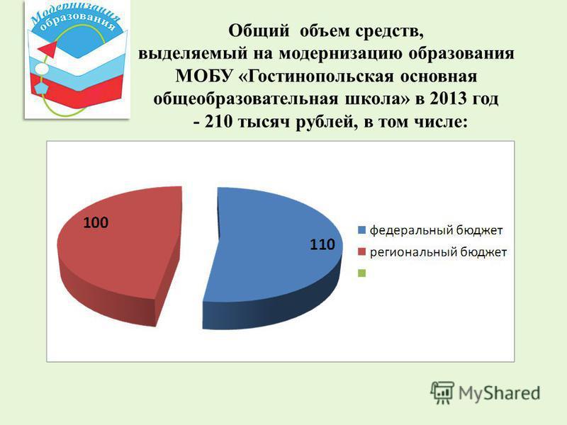 Общий объем средств, выделяемый на модернизацию образования МОБУ «Гостинопольская основная общеобразовательная школа» в 2013 год - 210 тысяч рублей, в том числе: