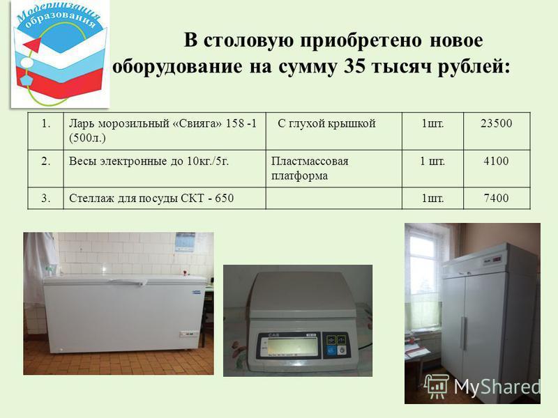 В столовую приобретено новое оборудование на сумму 35 тысяч рублей: 1. Ларь морозильный «Свияга» 158 -1 (500 л.) С глухой крышкой 1 шт.23500 2. Весы электронные до 10 кг./5 г.Пластмассовая платформа 1 шт.4100 3. Стеллаж для посуды СКТ - 6501 шт.7400