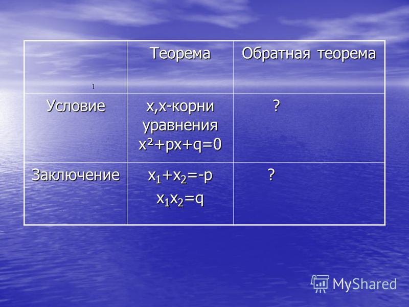 Теорема Обратная теорема Условие х,х-корни уравнения х²+рх+q=0 ? Заключение х 1 +х 2 =-р х 1 х 2 =q ?