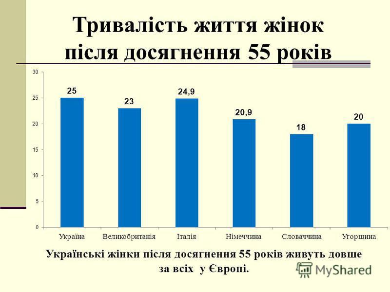 Тривалість життя жінок після досягнення 55 років Українські жінки після досягнення 55 років живуть довше за всіх у Європі.
