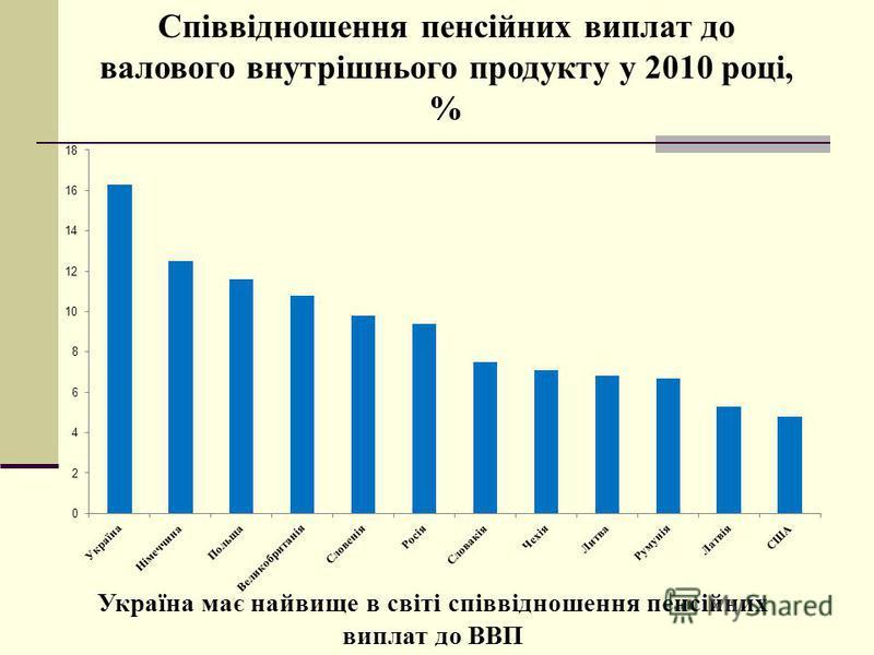 Україна має найвище в світі співвідношення пенсійних виплат до ВВП Співвідношення пенсійних виплат до валового внутрішнього продукту у 2010 році, %
