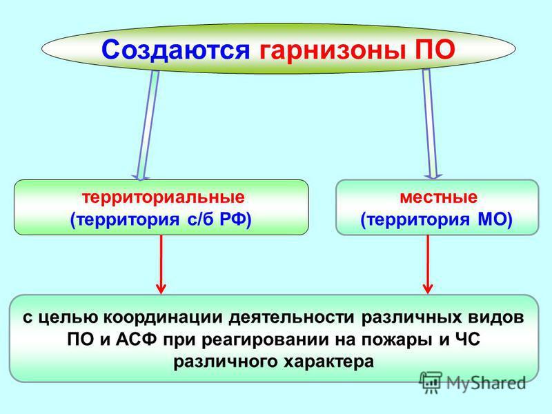 территориальные (территория с/б РФ) Создаются гарнизоны ПО с целью координации деятельности различных видов ПО и АСФ при реагировании на пожары и ЧС различного характера местные (территория МО)