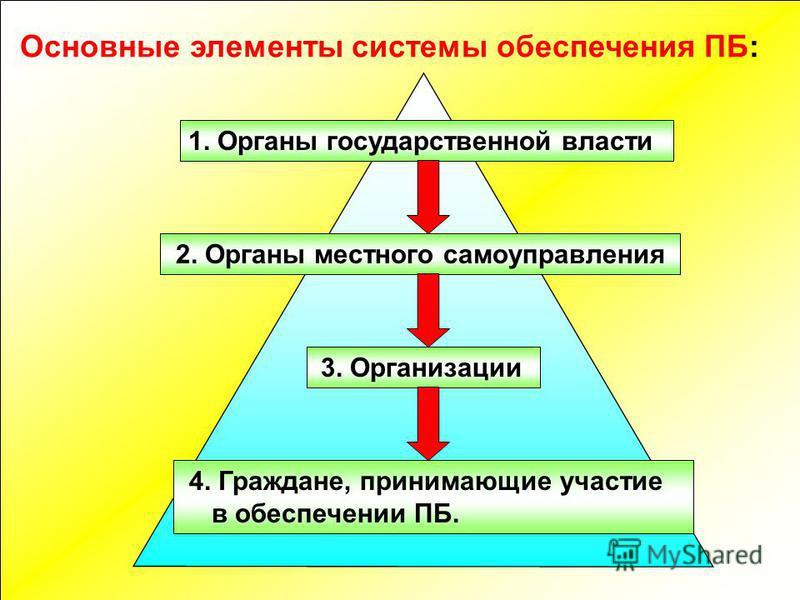 Основные элементы системы обеспечения ПБ: 1. Органы государственной власти 2. Органы местного самоуправления 3. Организации 4. Граждане, принимающие участие в обеспечении ПБ.