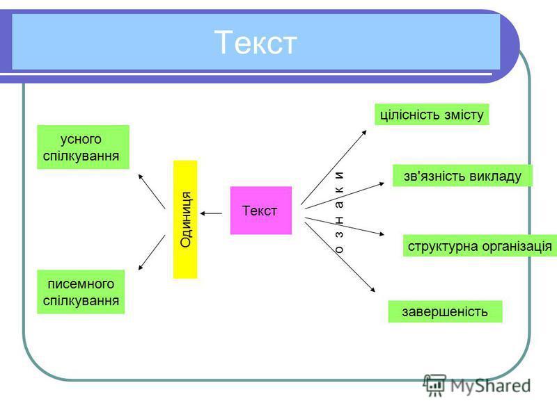 Текст Одиниця усного спілкування писемного спілкування Текст о з н а к и цілісність змісту зв'язність викладу структурна організація завершеність