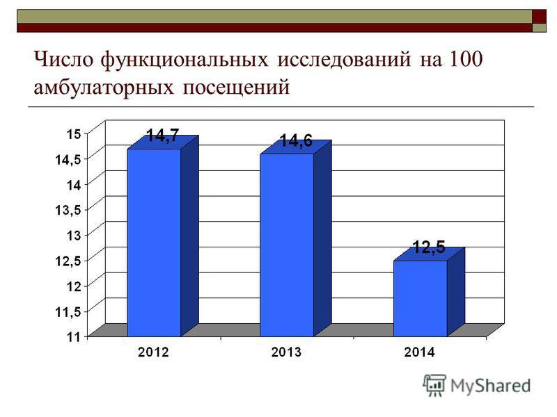 Число функциональных исследований на 100 амбулаторных посещений