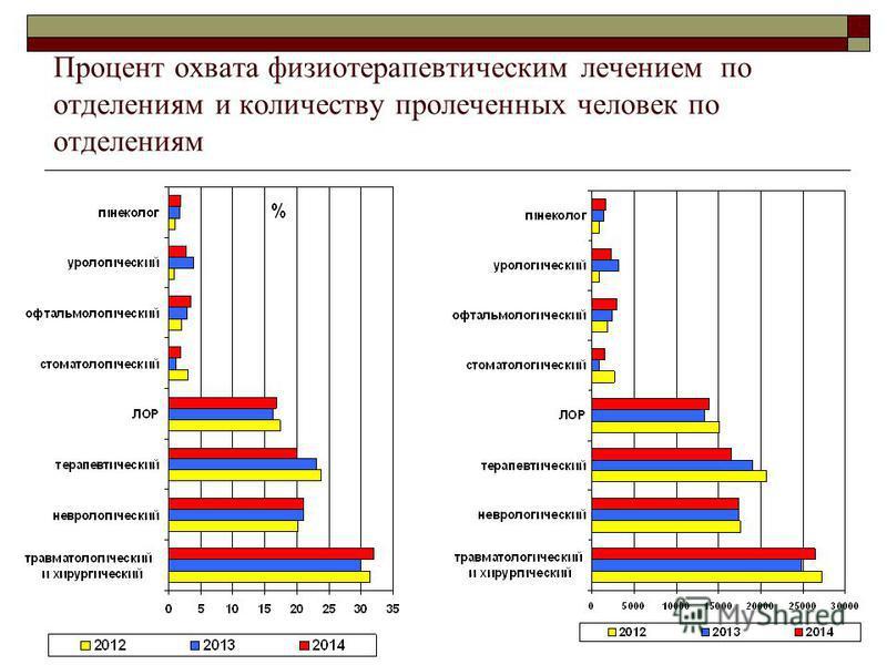 Процент охвата физиотерапевтическим лечением по отделениям и количеству пролеченных человек по отделениям