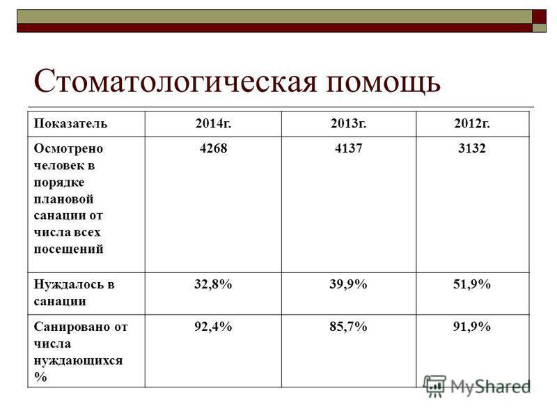 Стоматологическая помощь Показатель 2014 г.2013 г.2012 г. Осмотрено человек в порядке плановой санации от числа всех посещений 426841373132 Нуждалось в санации 32,8%39,9%51,9% Санировано от числа нуждающихся % 92,4%85,7%91,9%