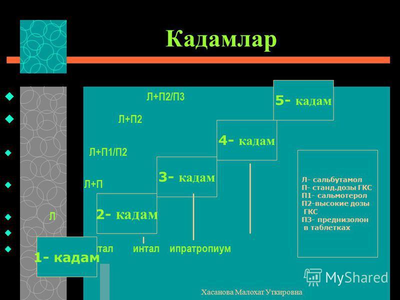Хасанова Малохат Уткировна Кадамлар Л+П2/П3 Л+П2 Л+П1/П2 Л+П Л интал интал ипратропиум 2- кадам 1- кадам 3- кадам 4- кадам 5- кадам Л- сальбутамол П- станд.дозы ГКС П1- сальмотерол П2-высокие дозы ГКС П3- преднизолон в таблетках