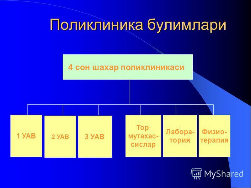 Поликлиника булимлари 4 сон шахар поликлиникаси 2 УАВ 3 УАВ 1 УАВ Тор мутахас- сислар Лабора- тория Физио- терапия