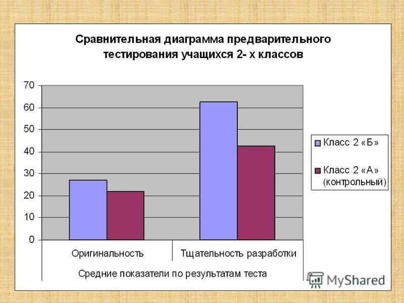 Диаграммы предварительного тестирования