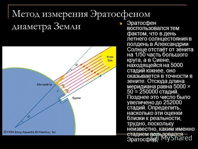Эратосфен (276 – 194 гг. до н.э.) Древнегреческий астроном и математик. Родился в Кирене. Обучался в Афинах. Служил хранителем александрийской библиотеки. Написал труд «География». Измерил окружность земного шара – 39 590 км., что очень близко к дейс