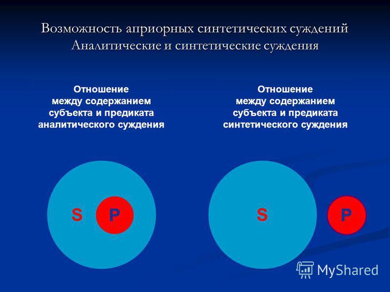 Отношение между содержанием субъекта и предиката аналитического суждения Отношение между содержанием субъекта и предиката синтетического суждения SS PP Возможность априорных синтетических суждений Аналитические и синтетические суждения