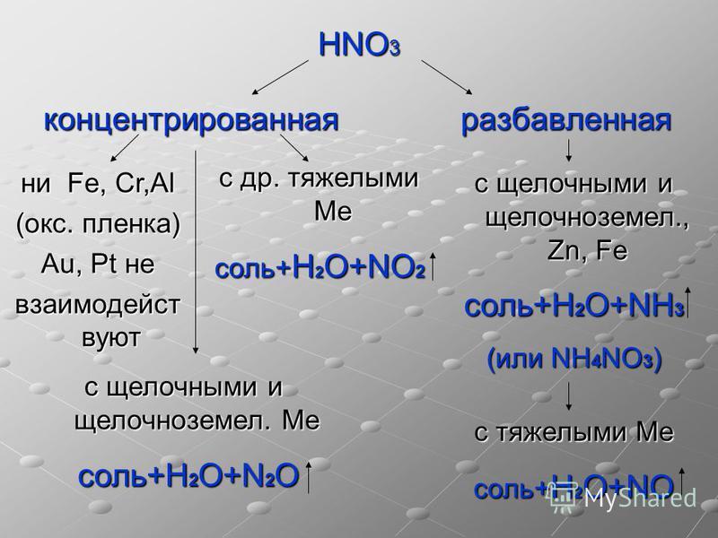 НNO 3 концентрированная разаавленная с др. тяжелыми Ме соль+ Н 2 О+NO 2 ни Fe, Cr,Al (окс. пленка) Au, Pt не взаимодействуют с щелочными и щелочноземел. Ме соль+Н 2 О+N 2 O соль+Н 2 О+N 2 O с щелочными и щелочноземел., Zn, Fe соль+Н 2 О+NН 3 (или NН