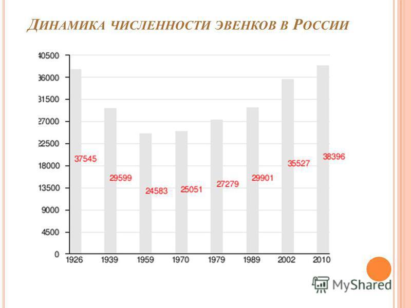 Д ИНАМИКА ЧИСЛЕННОСТИ ЭВЕНКОВ В Р ОССИИ