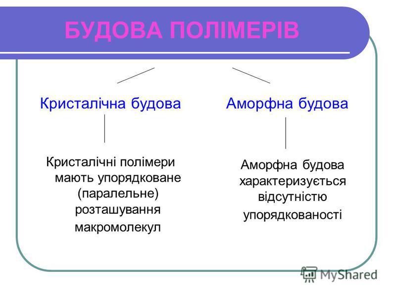 БУДОВА ПОЛІМЕРІВ Кристалічна будова Кристалічні полімери мають упорядковане (паралельне) розташування макромолекул Аморфна будова Аморфна будова характеризується відсутністю упорядкованості
