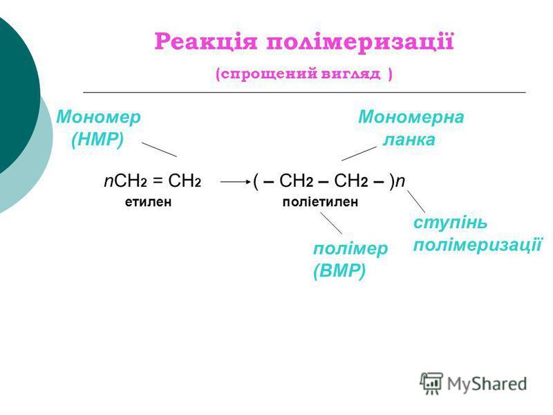 Реакція полімеризації (спрощений вигляд ) Мономер (НМР) Мономерна ланка nСН 2 = СН 2 ( – СН 2 – СН 2 – )n етиленполіетилен полімер (ВМР) ступінь полімеризації