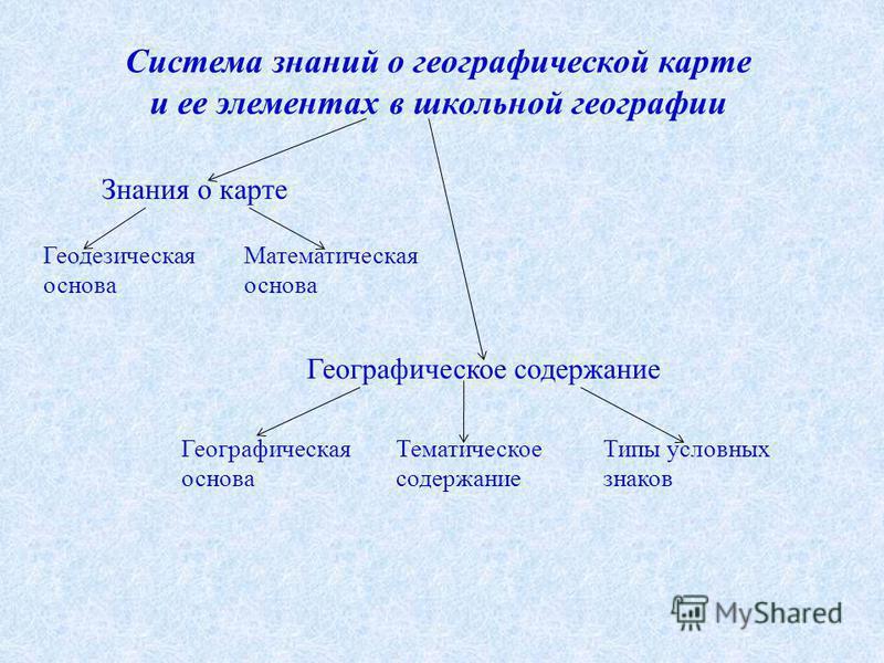 Система знаний о географической карте и ее элементах в школьной географии Знания о карте Геодезическая основа Математическая основа Географическое содержание Географическая основа Тематическое содержание Типы условных знаков