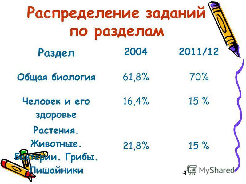 4 Распределение заданий по разделам Раздел 20042011/12 Общая биология 61,8%70% Человек и его здоровье 16,4%15 % Растения. Животные. Бактерии. Грибы. Лишайники 21,8%15 %