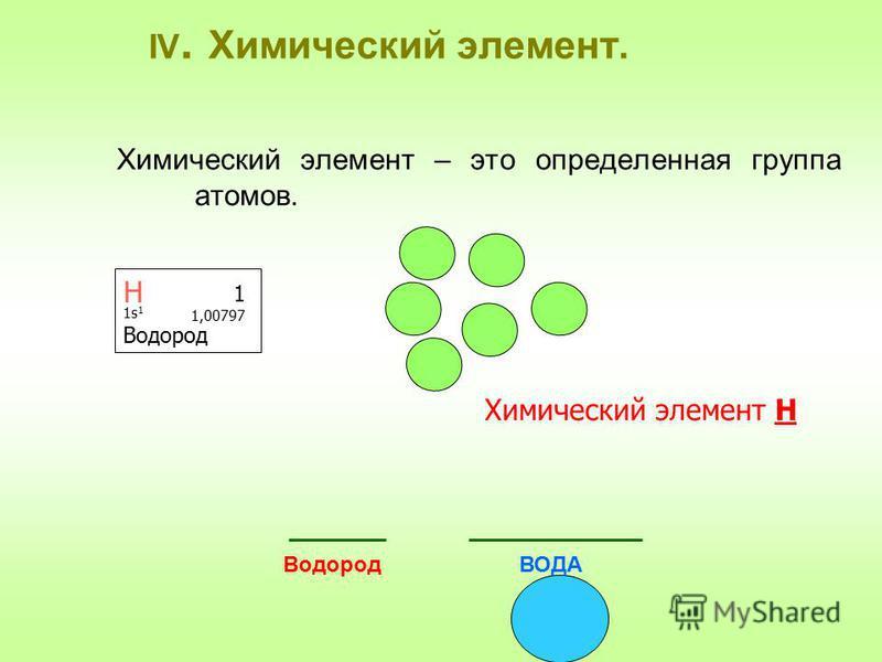 IV. Химический элемент. Химический элемент – это определенная группа атомов. Химический элемент Н Н 1 1,00797 1s 1 Водород ВОДА