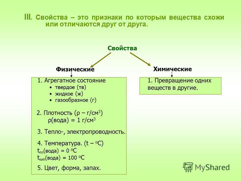 III. Свойства – это признаки по которым вещества схожи или отличаются друг от друга. Свойства Физические Химические 1. Агрегатное состояние твердое (тв) жидкое (ж) газообразное (г) 2. Плотность (ρ – г/см 3 ) ρ(вода) = 1 г/см 3 3. Тепло-, электропрово