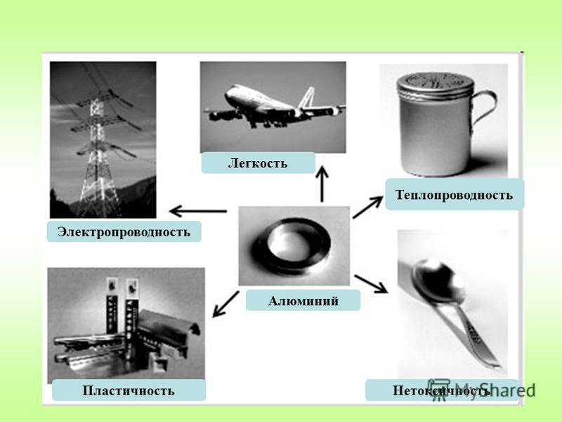 Электропроводность Пластичность Алюминий Нетоксичность Теплопроводность Легкость