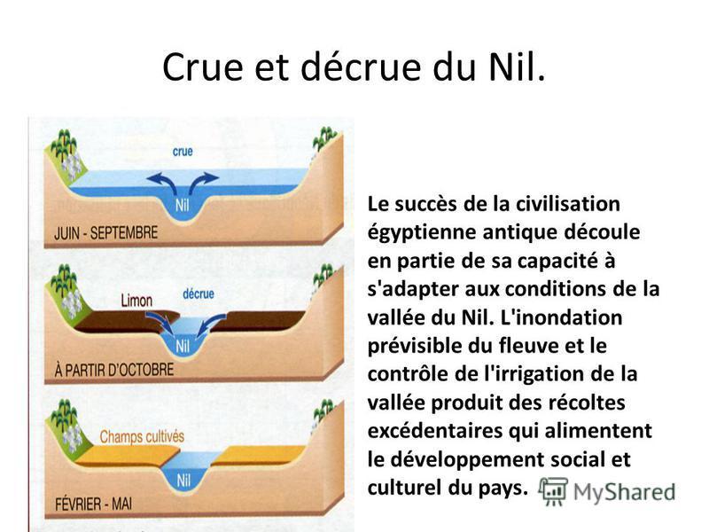 Crue et décrue du Nil. Le succès de la civilisation égyptienne antique découle en partie de sa capacité à s'adapter aux conditions de la vallée du Nil. L'inondation prévisible du fleuve et le contrôle de l'irrigation de la vallée produit des récoltes