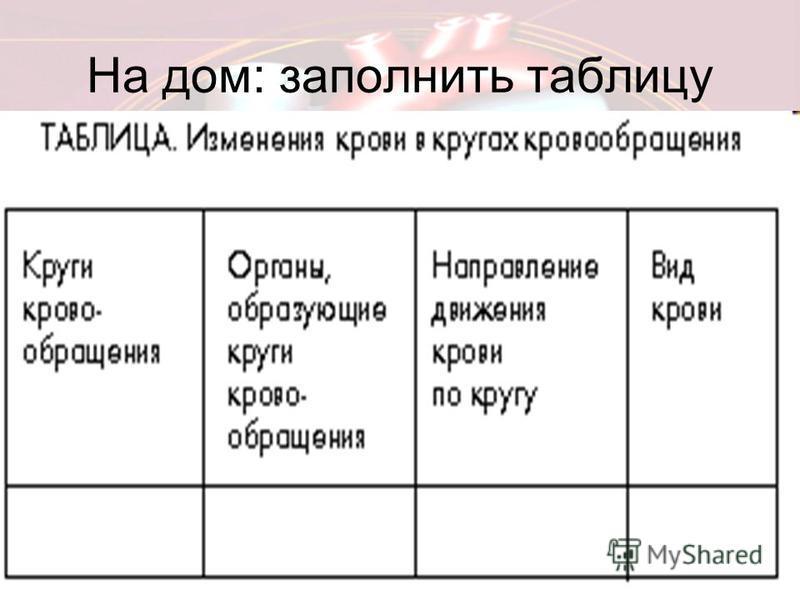 На дом: заполнить таблицу