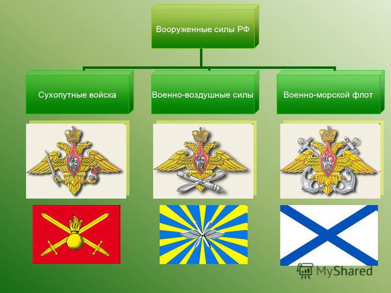 Вооруженные силы РФ Сухопутные войска Военно- воздушные силы Военно- морской флот