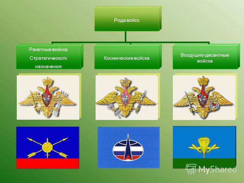 Рода войск Ракетные войска Стратегического назначения Космические войска Воздушно- десантные войска