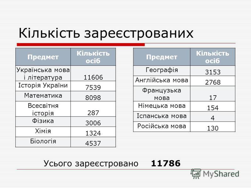 Кількість зареєстрованих Предмет Кількість осіб Українська мова і література 11606 Історія України 7539 Математика 8098 Всесвітня історія 287 Фізика 3006 Хімія 1324 Біологія 4537 Предмет Кількість осіб Географія 3153 Англійська мова 2768 Французька м
