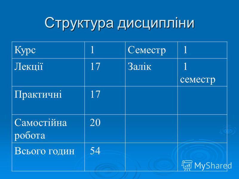 Структура дисципліни Курс 1Семестр 1 Лекції 17Залік 1 семестр Практичні 17 Самостійна робота 20 Всього годин 54