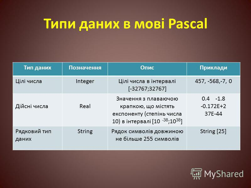 Типи даних в мові Pascal Тип данихПозначенняОписПриклади Цілі числаIntegerЦілі числа в інтервалі [-32767;32767] 457, -568,-7, 0 Дійсні числаReal Значення з плаваючою крапкою, що містять експоненту (степінь числа 10) в інтервалі [10 -38 ;10 38 ] 0.4 -