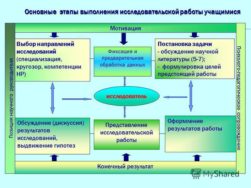 Мотивация Конечный результат Выбор направлений исследований (специализация, кругозор, компетенции НР) Постановка задачи - обсуждение научной литературы (5-7); - формулировка целей предстоящей работы Обсуждение (дискуссия) результатов исследований, вы