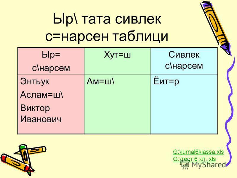 Ыр\ тата сивлек с=нарсен таблици Ыр= с\нарсем Хут=шСивлек с\нарсем Энтьук Аслам=ш\ Виктор Иванович Ам=ш\Ёит=р G:\jurnal6klassa.xls G:\тест 6 кл..xls