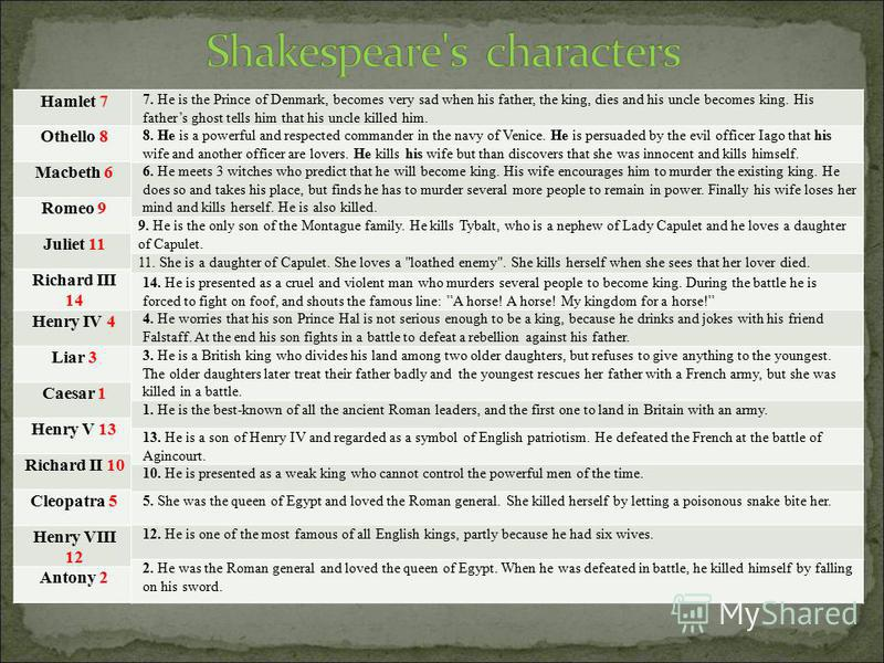 Hamlet 7 Othello 8 Macbeth 6 Romeo 9 Juliet 11 Richard III 14 Henry IV 4 Liar 3 Caesar 1 Henry V 13 Richard II 10 Cleopatra 5 Henry VIII 12 Antony 2 7. He is the Prince of Denmark, becomes very sad when his father, the king, dies and his uncle become