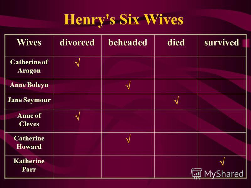 Henry's Six Wives Wivesdivorcedbeheadeddiedsurvived Catherine of Aragon Anne Boleyn Jane Seymour Anne of Cleves Catherine Howard Katherine Parr