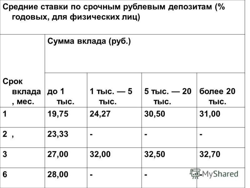 Средние ставки по срочным рублевым депозитам (% годовых, для физических лиц) Срок вклада, мес. Сумма вклада (руб.) до 1 тыс. 1 тыс. 5 тыс. 5 тыс. 20 тыс. более 20 тыс. 119,7524,2730,5031,00 2,23,33--- 327,0032,0032,5032,70 628,00---