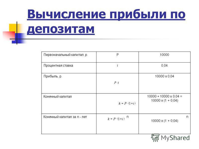 Вычисление прибыли по депозитам n Первоначальный капитал, р.Р10000 Процентная ставкаi0,04 Прибыль, р.10000 x 0,04 Конечный капитал 10000 + 10000 x 0,04 = 10000 x (1 + 0,04) Конечный капитал за n - летn 10000 x (1 + 0,04)