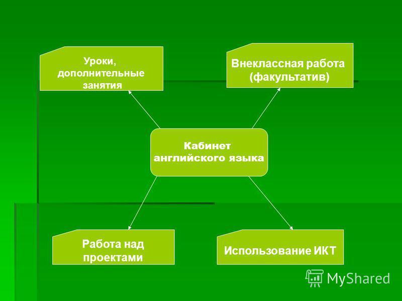 Использование ИКТ Внеклассная работа (факультатив) Работа над проектами Уроки, дополнительные занятия Кабинет английского языка