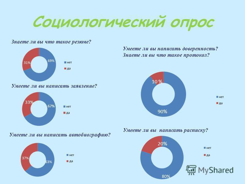 Социологический опрос Знаете ли вы что такое резюме? 33% 67% 90% 10 % 20% Умеете ли вы написать доверенность? Знаете ли вы что такое протокол? Умеете ли вы написать расписку? Умеете ли вы написать заявление? Умеете ли вы написать автобиографию?