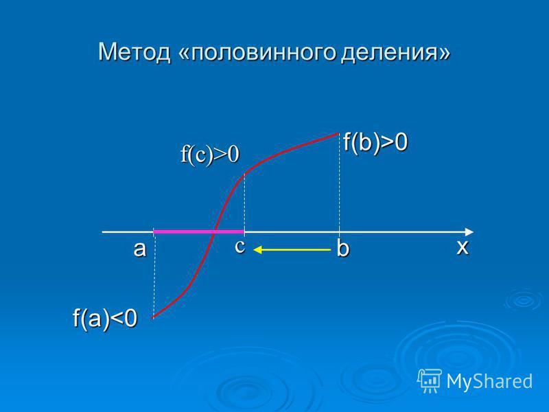 f(b)>0 f(b)>0 a b a bf(a)<0 Метод «половинного деления» x с f(с)>0