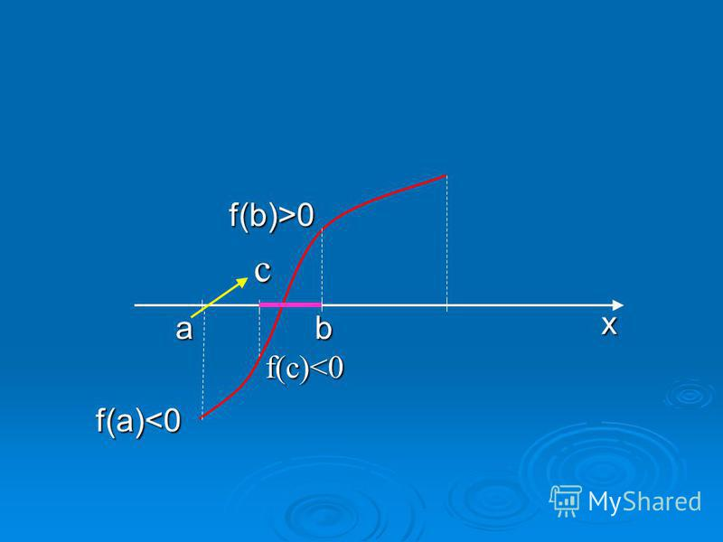 f(b)>0 f(b)>0 a b a bf(a)<0 x с f(с)<0
