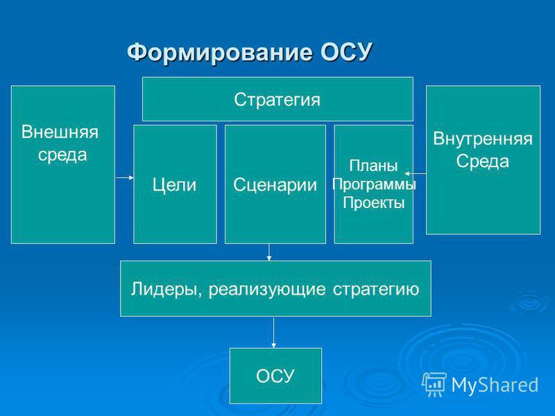 Формирование ОСУ Внешняя среда Внутренняя Среда Лидеры, реализующие стратегию ОСУ Стратегия Цели Сценарии Планы Программы Проекты
