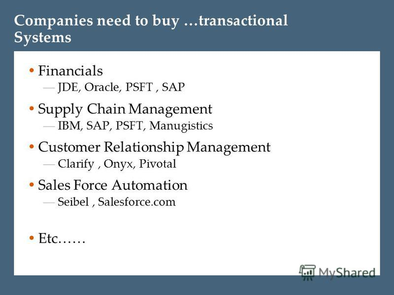 Companies need to buy …transactional Systems Financials JDE, Oracle, PSFT, SAP Supply Chain Management IBM, SAP, PSFT, Manugistics Customer Relationship Management Clarify, Onyx, Pivotal Sales Force Automation Seibel, Salesforce.com Etc……