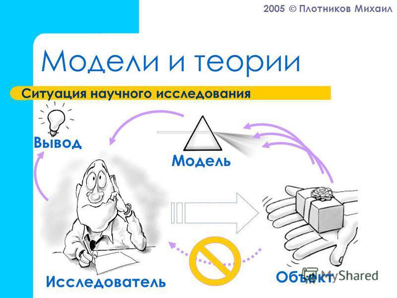 2005 Плотников Михаил Модели и теории Ситуация научного исследования Исследователь Модель Объект Вывод