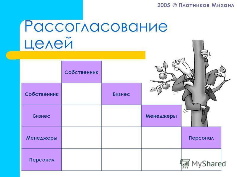 2005 Плотников Михаил Рассогласование целей Собственник Бизнес Менеджеры Персонал