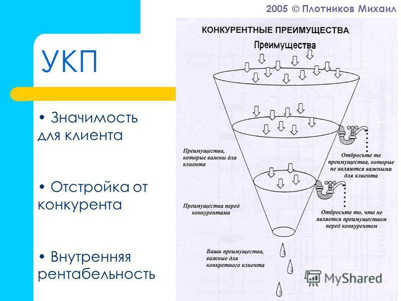 2005 Плотников Михаил УКП Значимость для клиента Отстройка от конкурента Внутренняя рентабельность