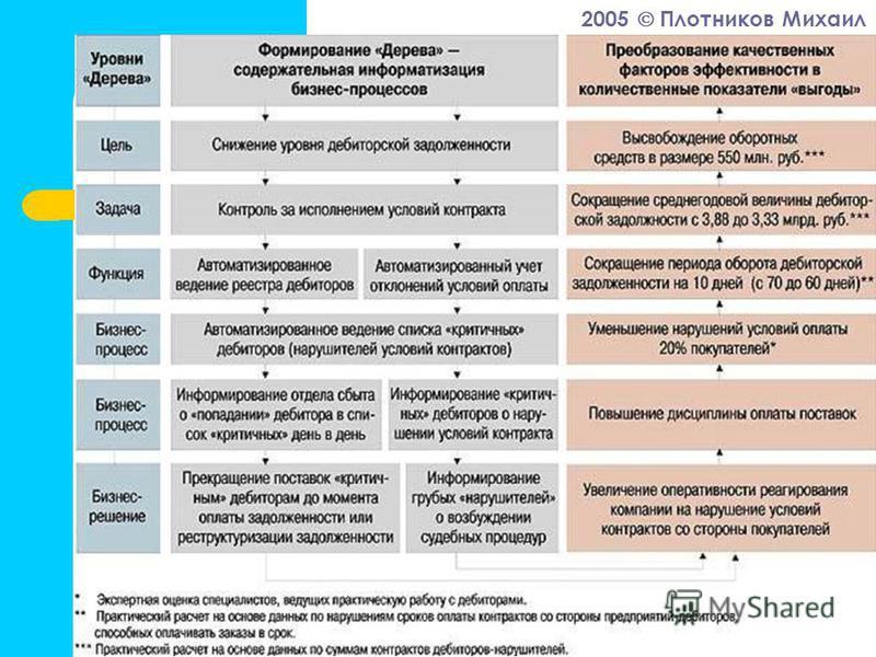 2005 Плотников Михаил