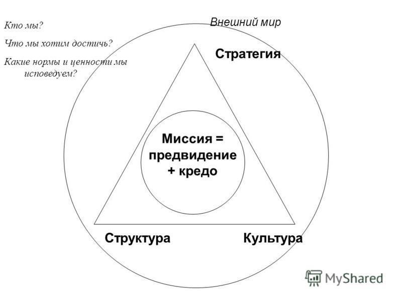 Миссия = предвидение + кредо Стратегия Структура Культура Внешний мир Кто мы? Что мы хотим достичь? Какие нормы и ценности мы исповедуем?